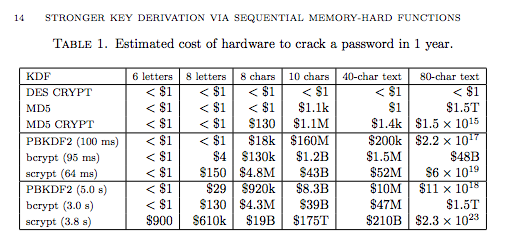 From the scrypt paper: estimated cost of hardware to crack a password in 1 year.